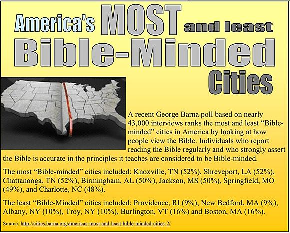Least BibleMinded Cities