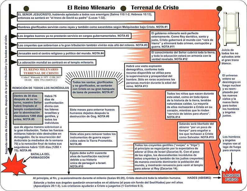 Chart of The Millennial Reign of Christ (Spanish)