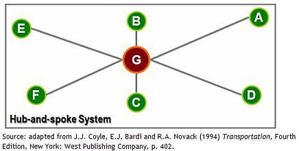 Hub and spoke system essay